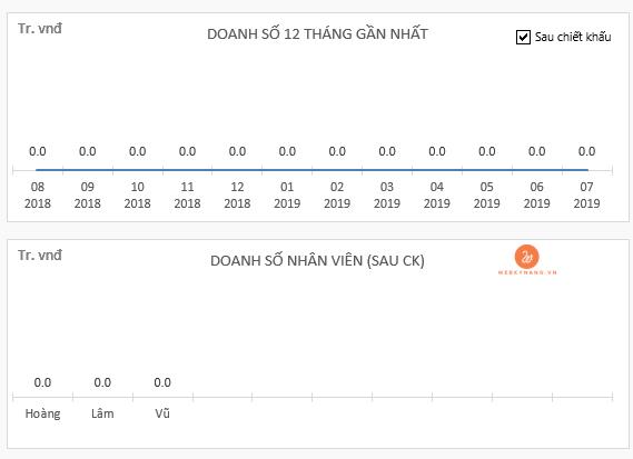 bao gia nang cap tinh nang phan mem ban hang wpro 2.0 Báo giá nâng cấp tính năng ở phần mềm bán hàng WPRO 2.0