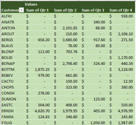file báo cáo doanh thu pivot bằng excel - miễn phí