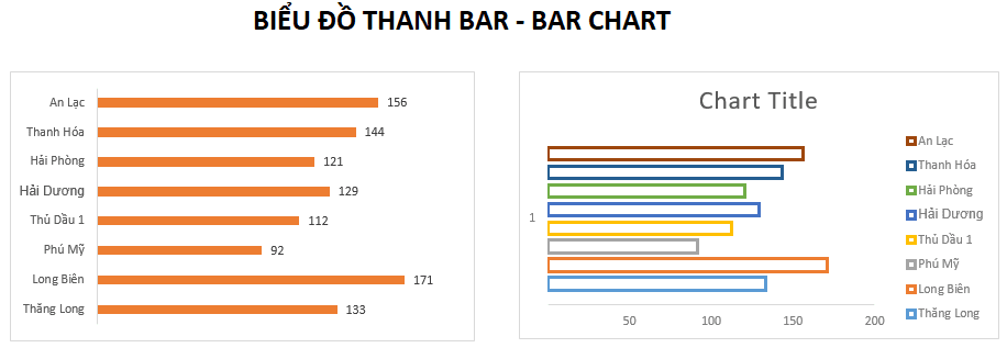 Biểu đồ thanh bar trên excel