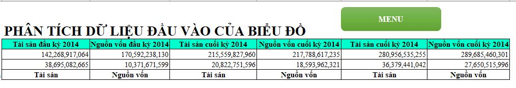 dữ liệu lên báo cáo tài chính