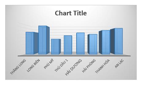 biểu đồ cột excel