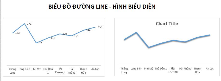 biểu đồ đường biểu diễn trên excel