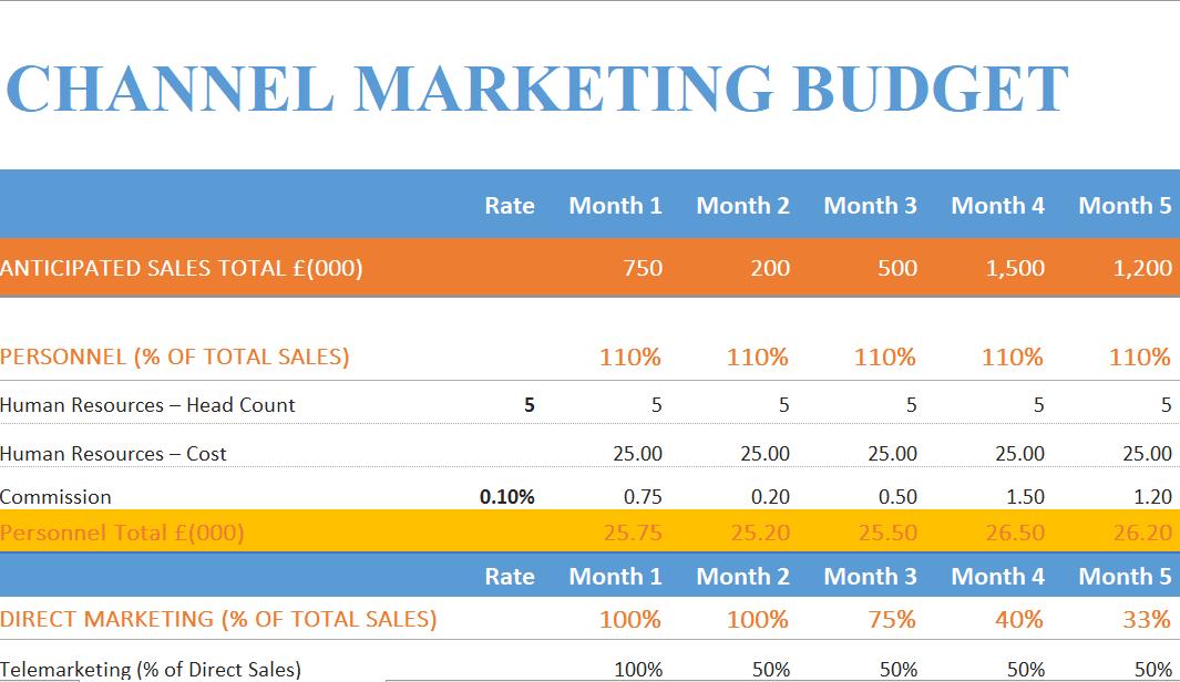 Mẫu quản lý ngân sách chi phí marketing theo kênh bằng excel